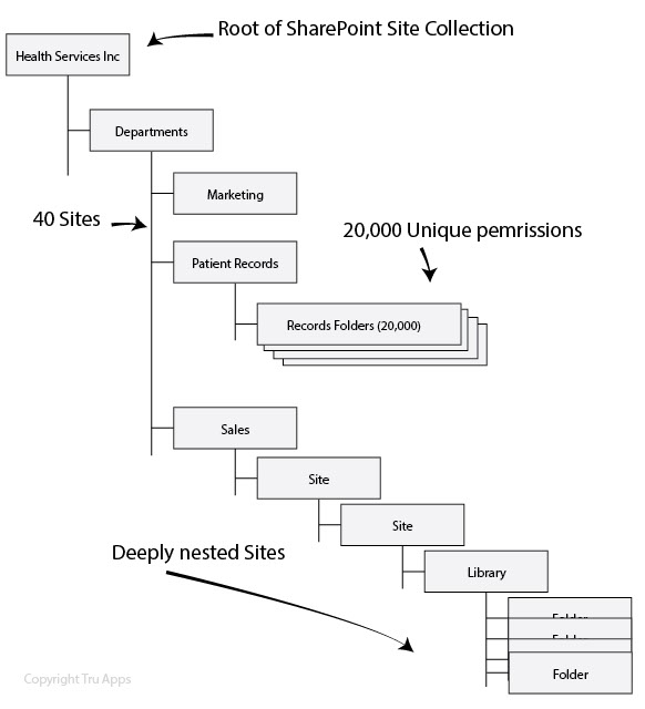 SharePoint Site Tree Structure